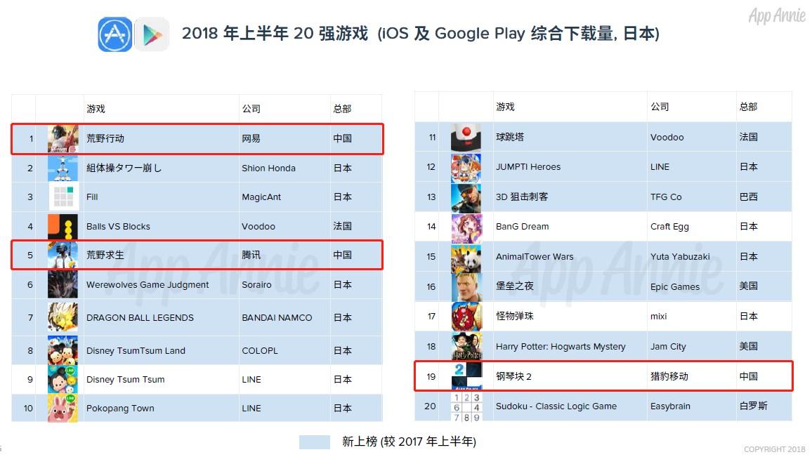 """《荒野行动》""""攻陷""""日本市场:上半年下载第一、收入第8"""