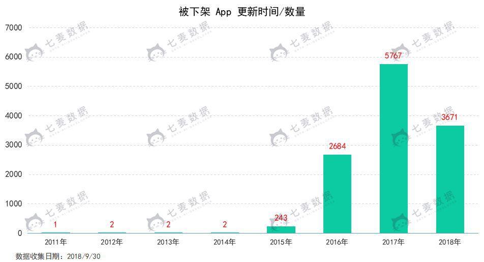 "App Store 单日下架超一万 苹果开启月末""清理模式"""