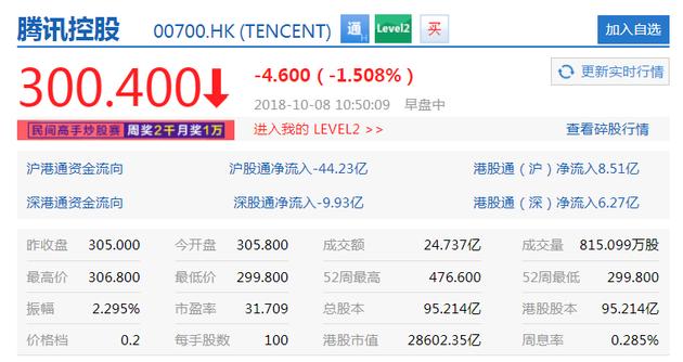 腾讯连续回购难掩颓势 股价一度跌破300港元
