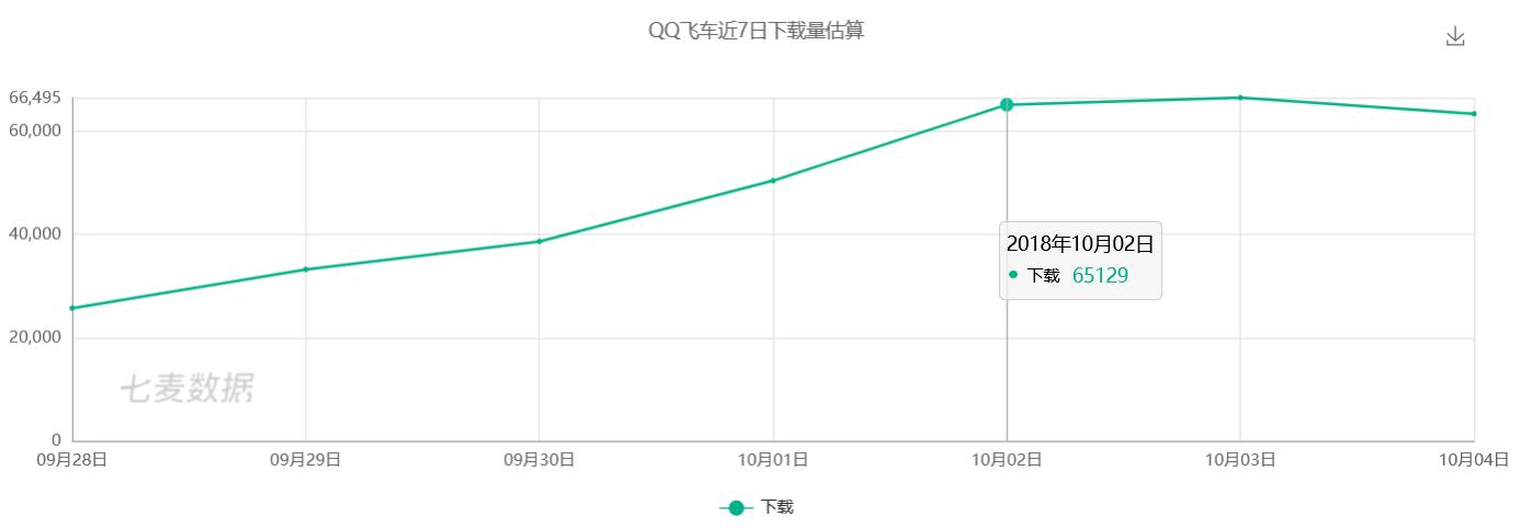 从今年春节和十一长假发现游戏市场的变化方向