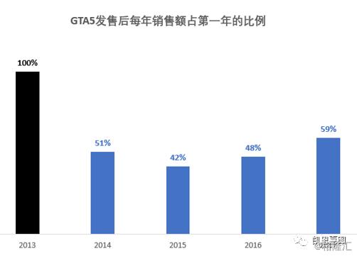 主机游戏发售第二年的销售额大概是销售首年的15-20%左右