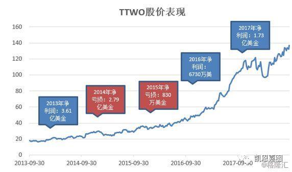 Take-Two股价