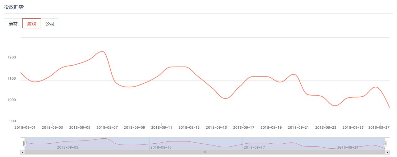 9月超370家手游公司买量 6个视频渠道进入TOP15