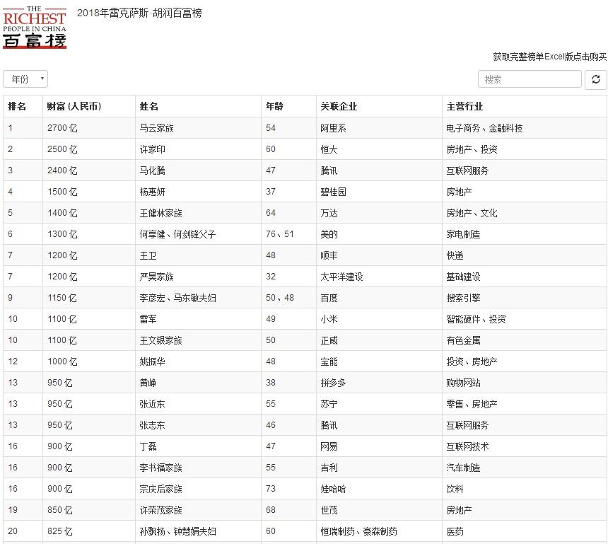 2018胡润百富榜发布:马化腾排名第三 丁磊第十六位