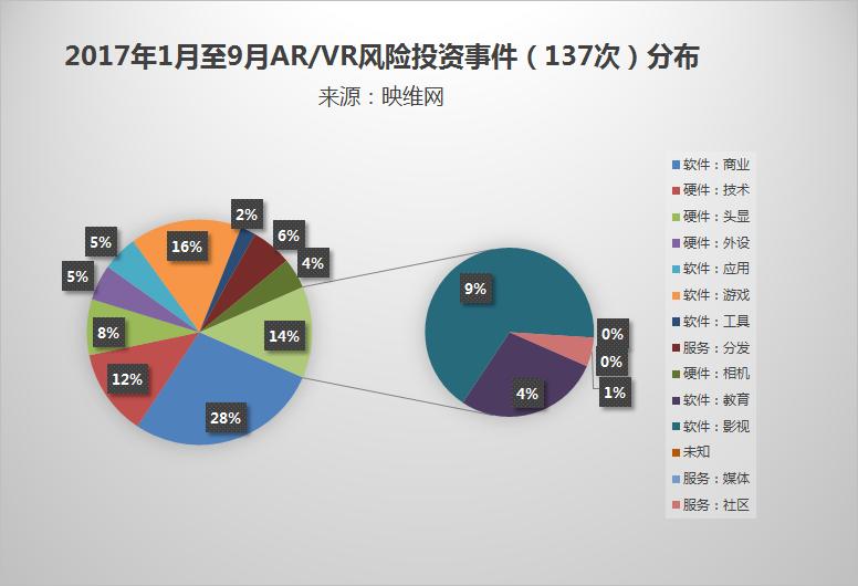 截至2018年9月 AR/VR公布风投119起 总额超100亿元