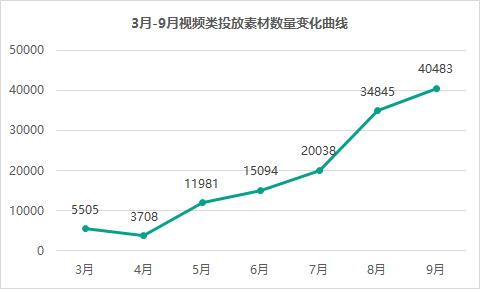 视频买量增长迅猛,3月-9月涨幅达7.35倍