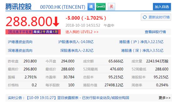 腾讯股价跌破290港元 自2004年上市以来最大跌幅