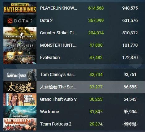 《太吾绘卷》在线人数名列Steam第六