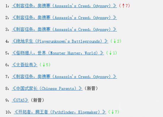 10月1日至7日Steam全球销量榜