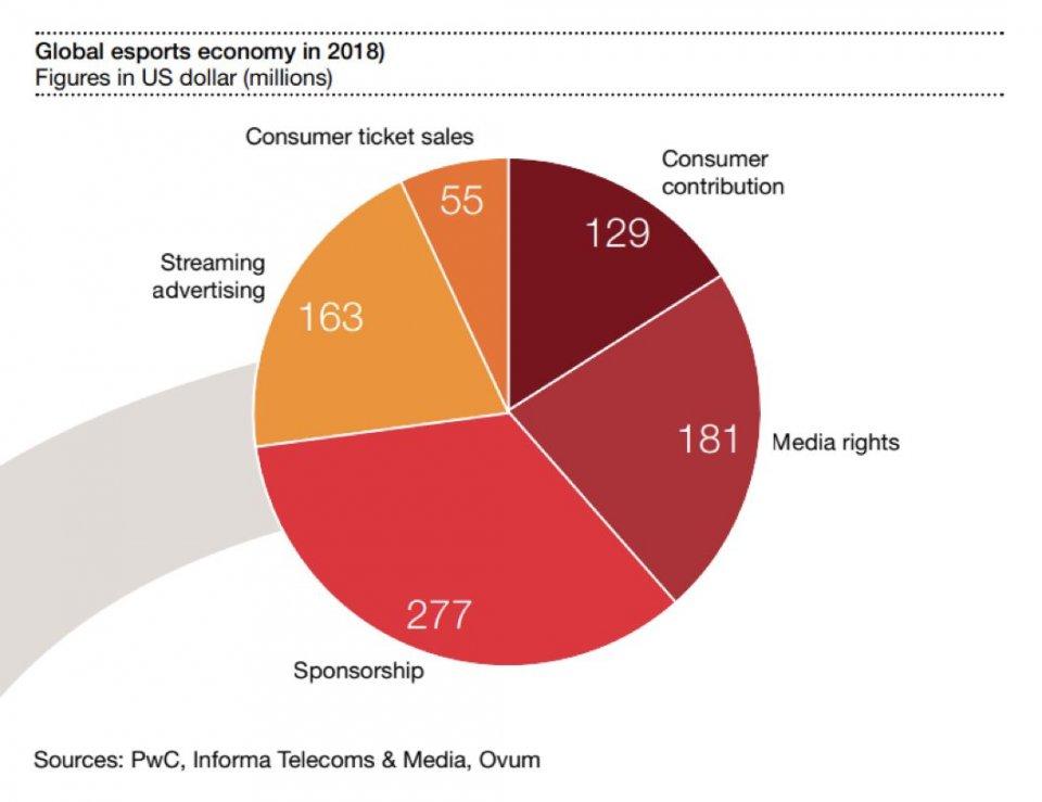 普华永道预测2018年全球电竞产业规模将达到8.05亿美元