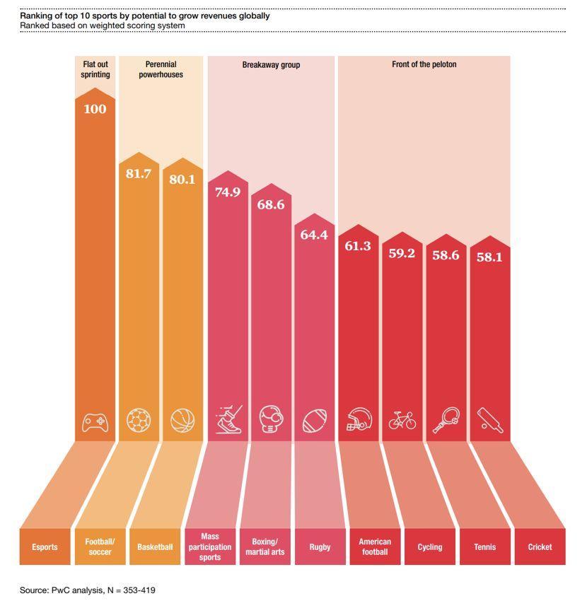 普华永道预计电竞到2022年将会相比现在的市场规模再翻一番