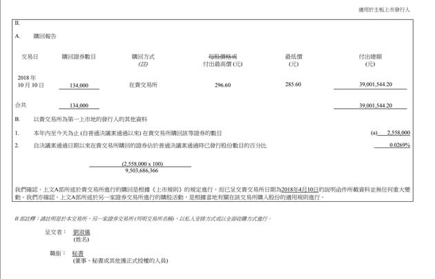腾讯连续第22个交易日回购股票 耗资3900万港元