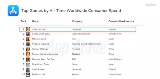 Supercell旗下的《部落冲突》成为了近十年来(2010年7月-2018年5月)全球营收最高的手机游戏。