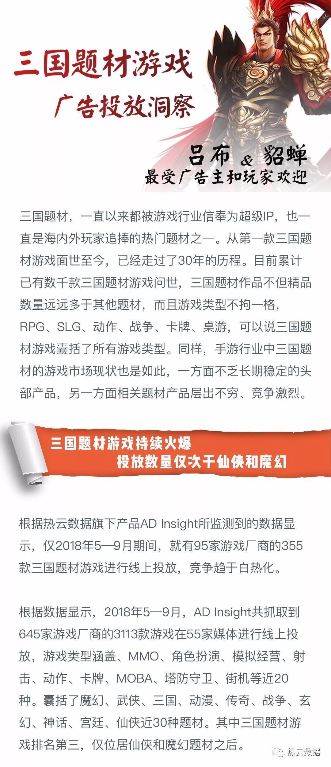 5-9月三国游戏广告投放洞察:卡牌类占31.5% 吕布貂蝉最受欢迎