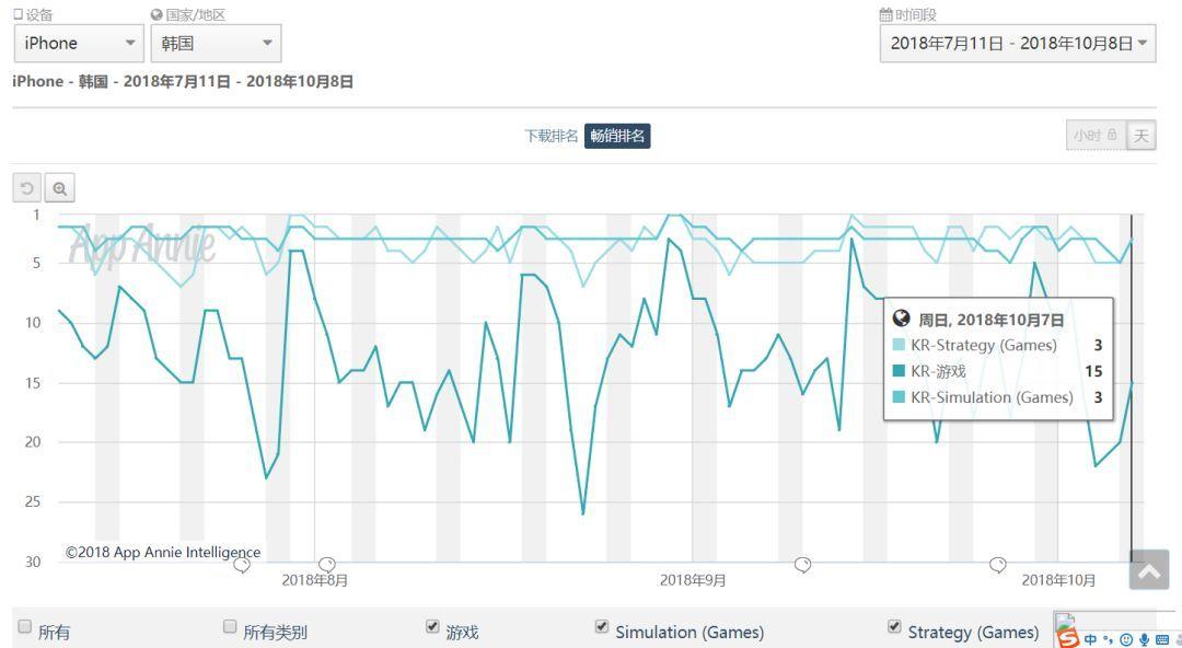 最近三个月《三国志M》韩国地区iOS畅销榜走势