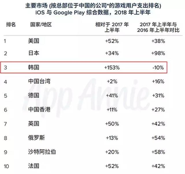 上半年出海韩国手游营收暴涨153%,三国SLG、宫斗、官场游戏多点开花