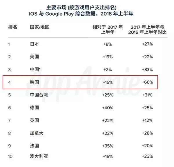 韩国市场总量增长率从66%降至15% ,更多海外厂商的入局让竞争变得激烈