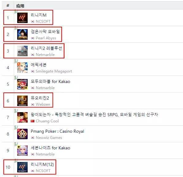 10月11号韩国Google Play畅销榜TOP10仍然是本土中重度RPG