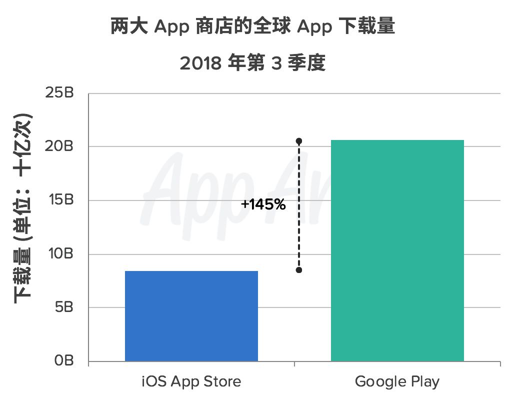 iOS 与 Google Play 的下载量差距进一步缩小