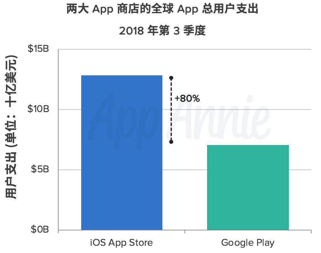 2018 年第 3 季度,Google Play 用户支出同比增长 25%,iOS 继续保持近 1 倍的领先优势