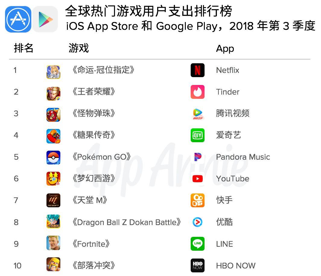 2018 年第 3 季度,超休闲游戏的下载量独占鳌头,而订阅类 App 的用户支出高居榜首