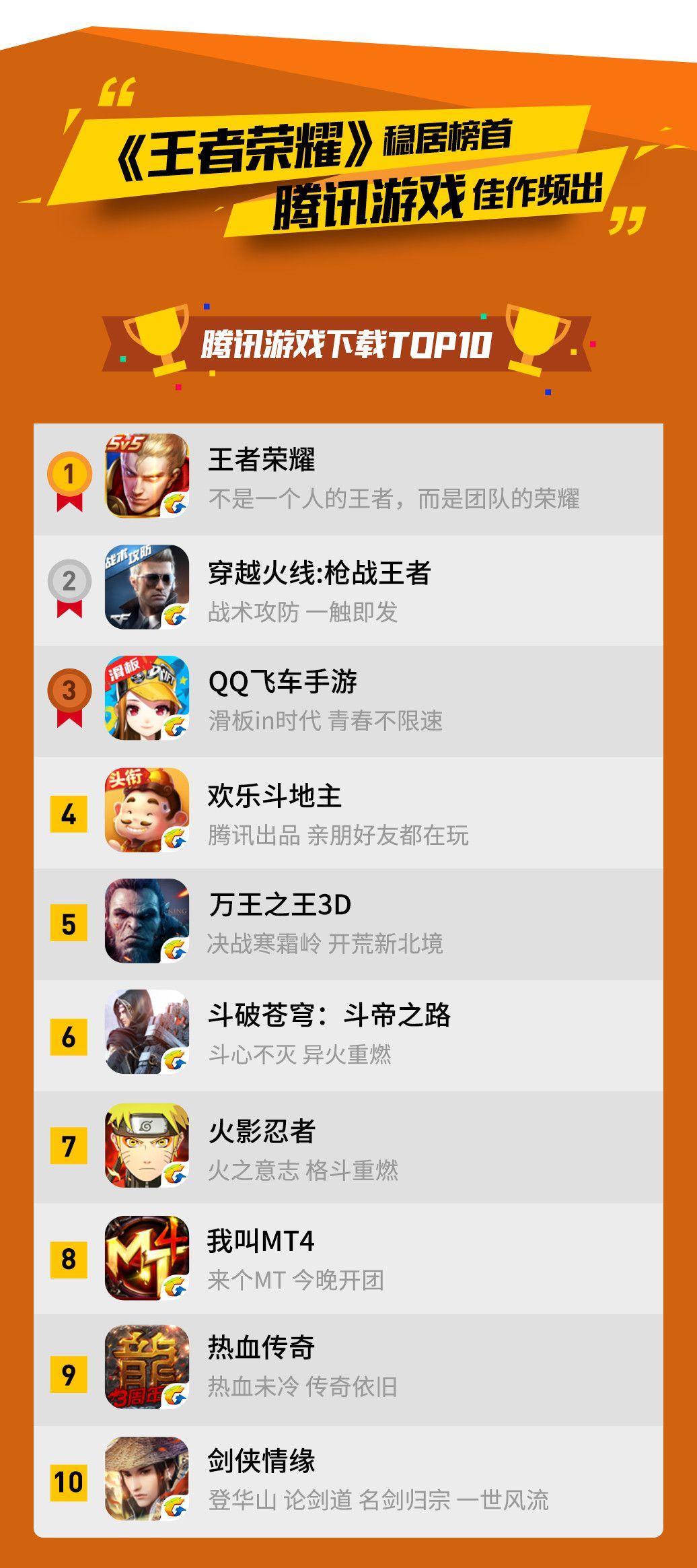 应用宝9月手游报告:经典IP成绩亮眼 腾讯游戏佳作频出