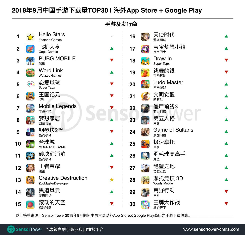 9月出海手游下载量TOP30:多款休闲游戏数据暴增