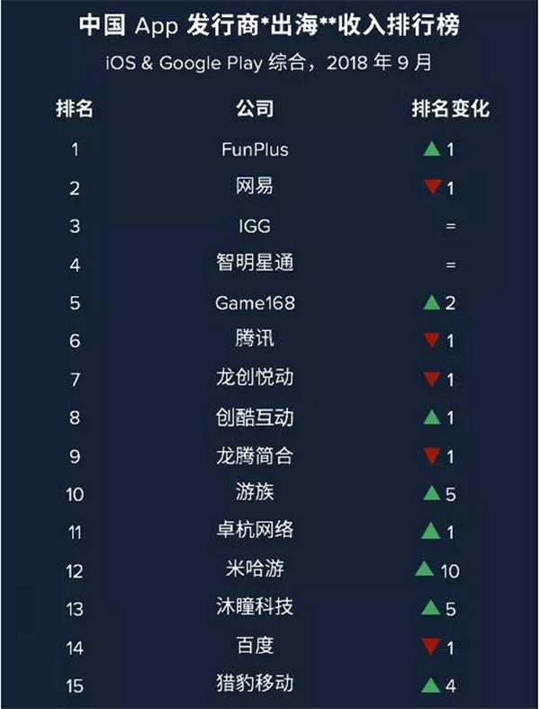"""9月中国App发行商""""出海""""收入排行榜点点互动(FunPlus)重登榜首"""
