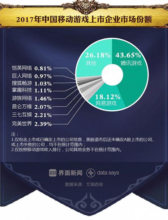 头部企业挤压市场 腾讯网易占六成