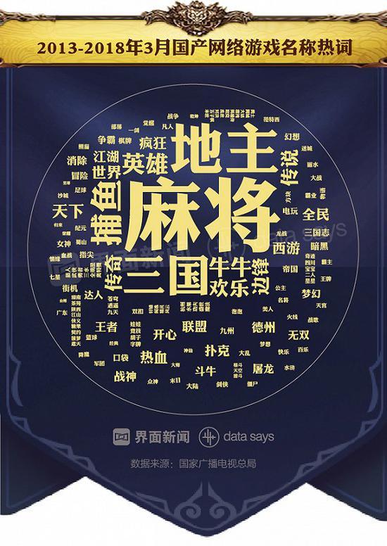 """近七成新游""""傍""""IP """"三国""""题材受欢迎"""