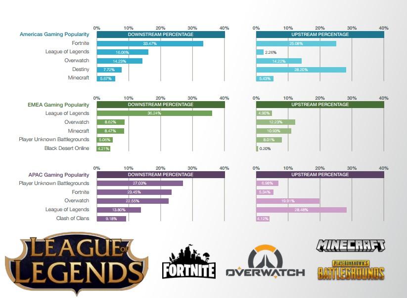全球网络游戏流量份额TOP10 《英雄联盟》排第一