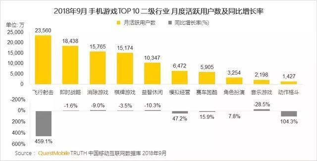 """吃鸡逆风翻盘:MAU正式超越""""王者"""",单款产品下载量达2.25亿"""