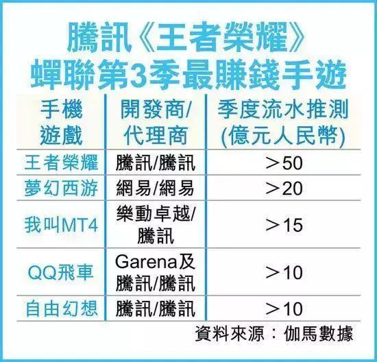 """""""王者""""未老:用户量出现下降,但依然最赚钱,Q3预计流水超50亿"""