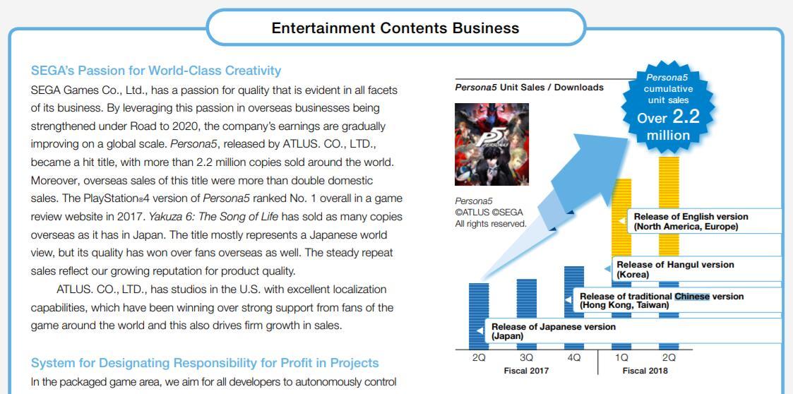 世嘉公布旗下IP累计销量 这些系列都卖了多少