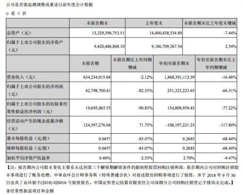 天神娛樂Q3凈利潤4280萬元 同比下降82.55%