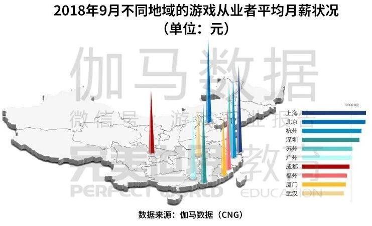 游戏薪资 上海第一  杭州超深圳