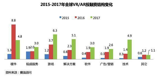 VR/AR产业投资重点由硬件向内容演进
