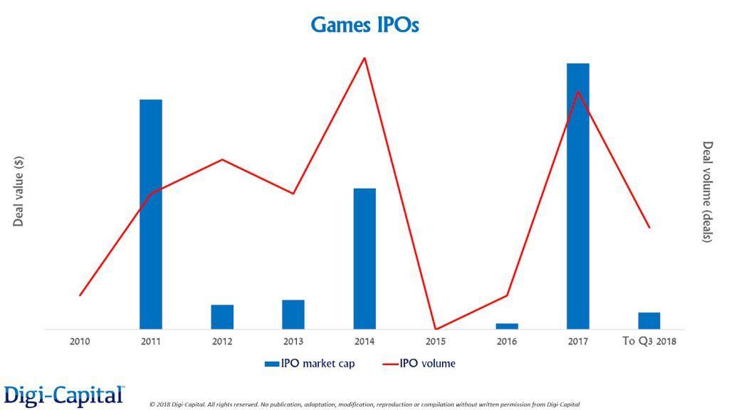 前三季度全球游戏业投资并购IPO交易额达250亿美元