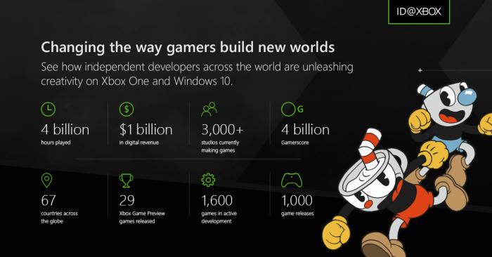 微软ID@Xbox计划发行游戏已经超过1000款