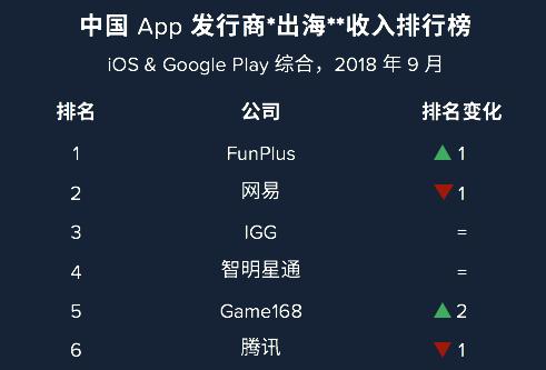 """2018年9月中国APP发行商""""出海""""收入排行榜"""