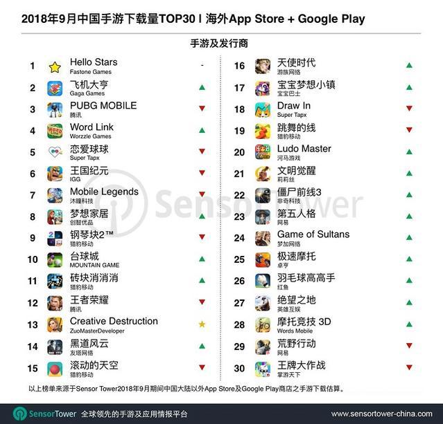 2018年9月中国手游下载量TOP30|海外APP Store+Google Play