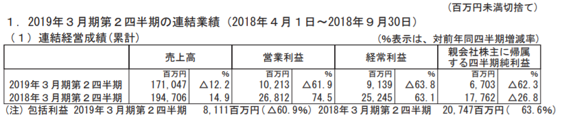 世嘉发布2019财年Q2财报:净利润同比减少62.3%