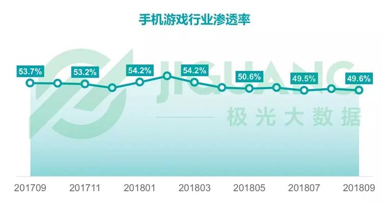 手机游戏行业渗透率为49.6%,同比下滑7.6%