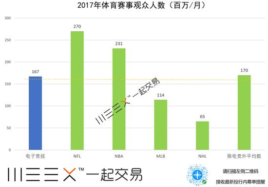 2017电竞赛事月观众人数
