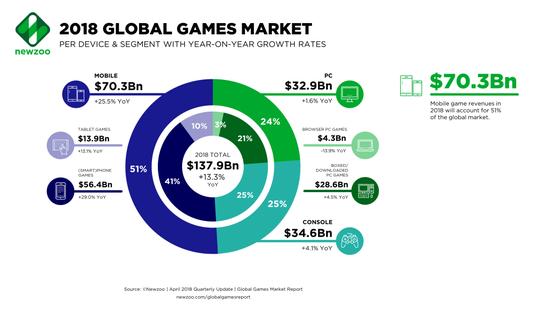 2018年全球游戏市场规模将会达到1379亿美元