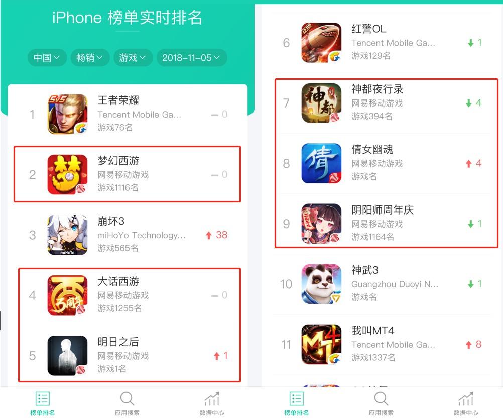 11月5日中国区App Store收入榜Top10