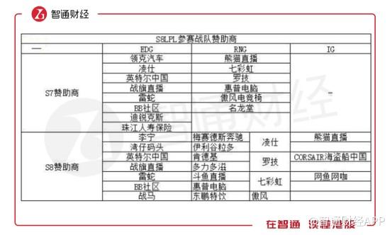 S7、S8英雄联盟总决赛参赛战队部分赞助商