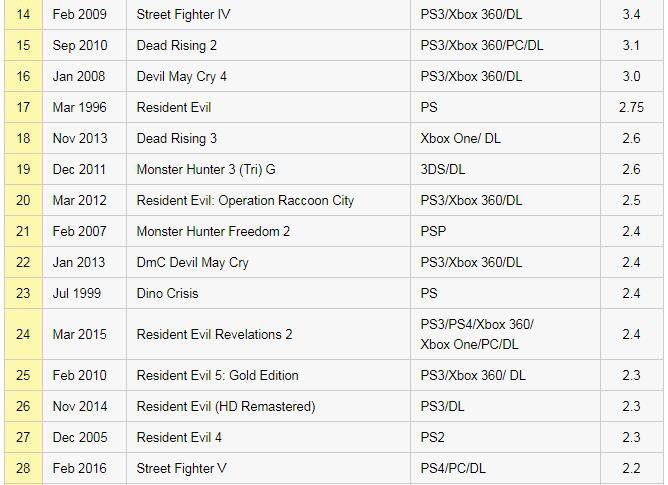 卡普空旗下87款游戏销量排行:前十里一半是《怪猎》