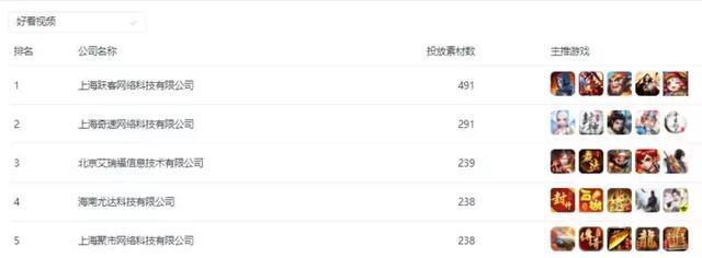 渠道:头条系成大赢家,今日头条拿下四榜TOP1,短视频成香饽饽
