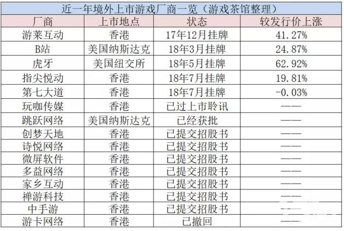 近一年来前前后后共有15家游戏厂商奔赴香港、美国上市